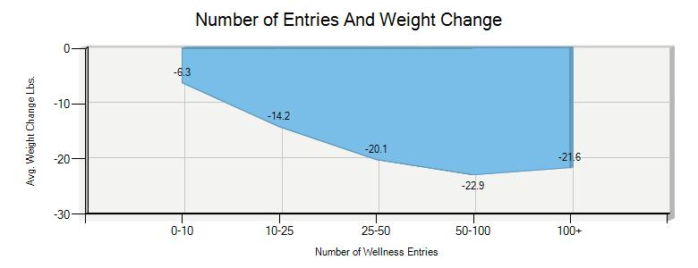 Number of Wellness Entries And Weight Loss Chart