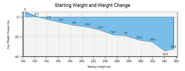 Starting Weight Weight Loss Chart