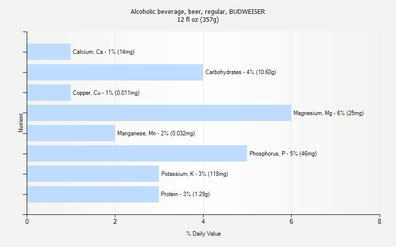 % Daily Value for Alcoholic beverage, beer, regular, BUDWEISER 12 fl oz (357g)