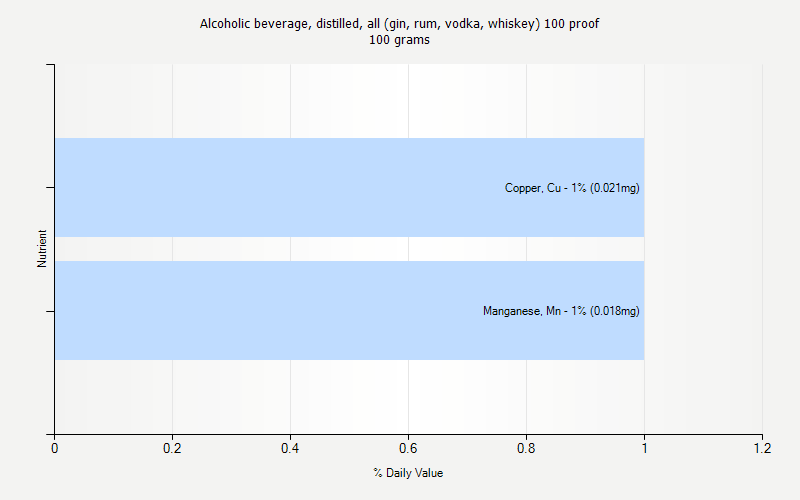 % Daily Value for Alcoholic beverage, distilled, all (gin, rum, vodka, whiskey) 100 proof 100 grams