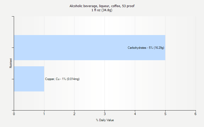 % Daily Value for Alcoholic beverage, liqueur, coffee, 53 proof 1 fl oz (34.8g)