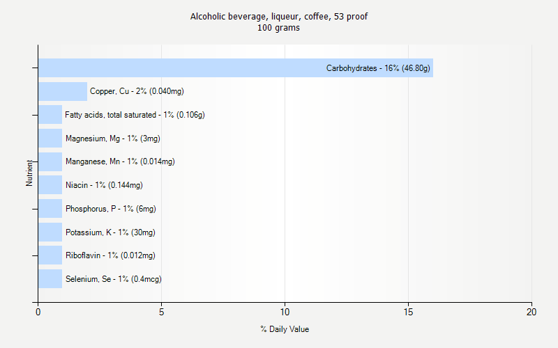 % Daily Value for Alcoholic beverage, liqueur, coffee, 53 proof 100 grams