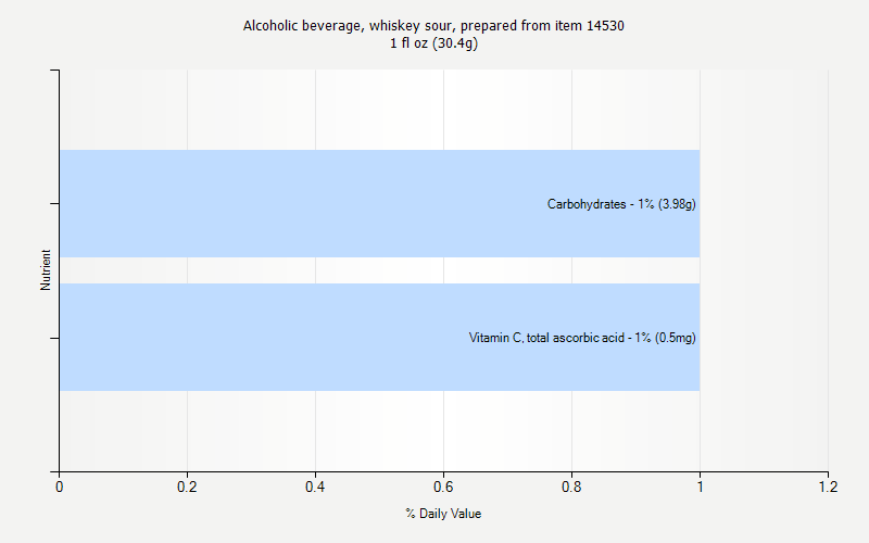 % Daily Value for Alcoholic beverage, whiskey sour, prepared from item 14530 1 fl oz (30.4g)