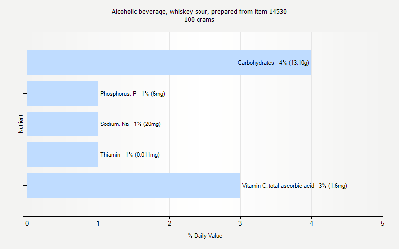 % Daily Value for Alcoholic beverage, whiskey sour, prepared from item 14530 100 grams