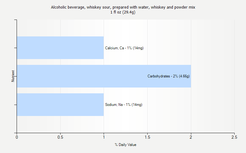 % Daily Value for Alcoholic beverage, whiskey sour, prepared with water, whiskey and powder mix 1 fl oz (29.4g)