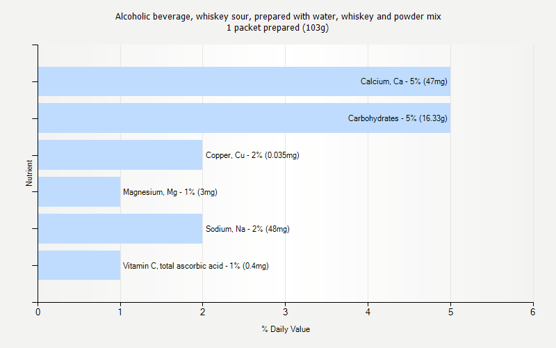 % Daily Value for Alcoholic beverage, whiskey sour, prepared with water, whiskey and powder mix 1 packet prepared (103g)