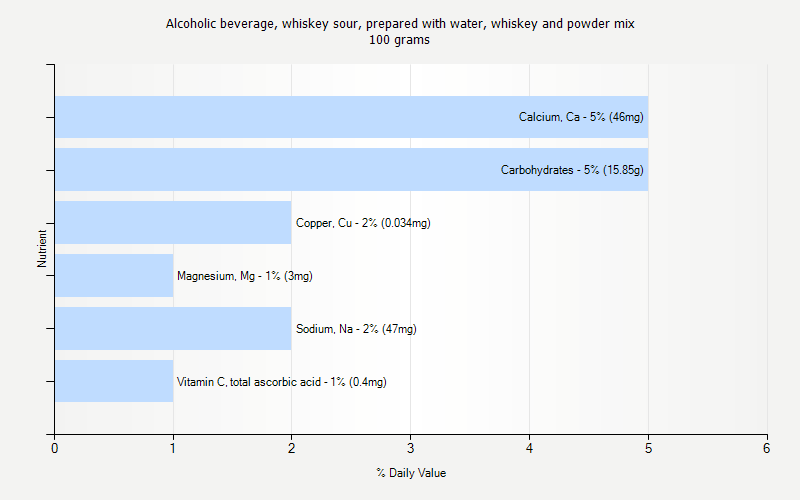 % Daily Value for Alcoholic beverage, whiskey sour, prepared with water, whiskey and powder mix 100 grams