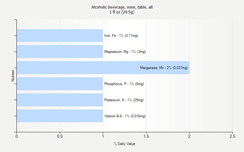 % Daily Value for Alcoholic beverage, wine, table, all 1 fl oz (29.5g)