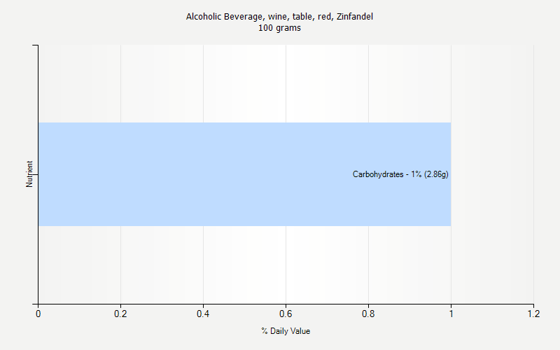 % Daily Value for Alcoholic Beverage, wine, table, red, Zinfandel 100 grams