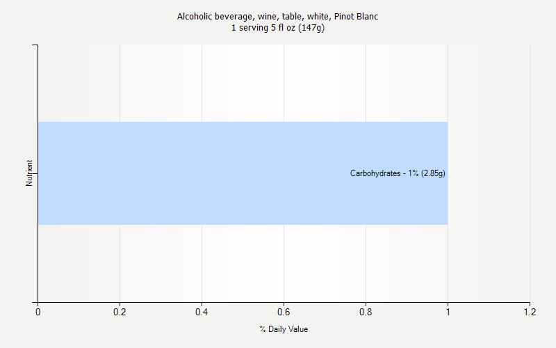 % Daily Value for Alcoholic beverage, wine, table, white, Pinot Blanc 1 serving 5 fl oz (147g)