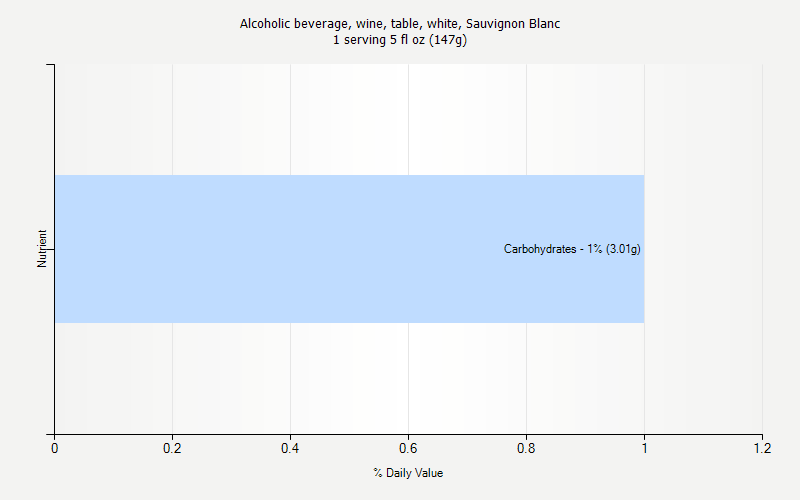 % Daily Value for Alcoholic beverage, wine, table, white, Sauvignon Blanc 1 serving 5 fl oz (147g)