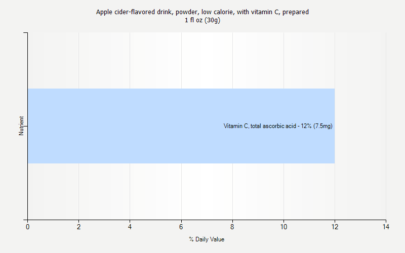 % Daily Value for Apple cider-flavored drink, powder, low calorie, with vitamin C, prepared 1 fl oz (30g)
