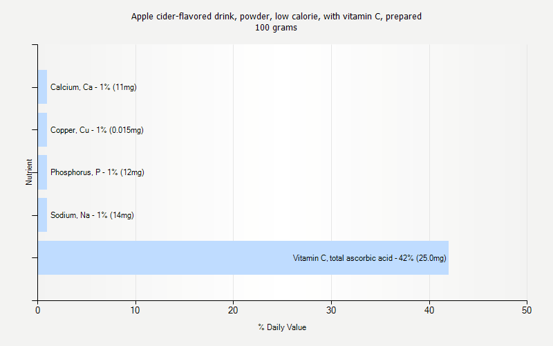 % Daily Value for Apple cider-flavored drink, powder, low calorie, with vitamin C, prepared 100 grams