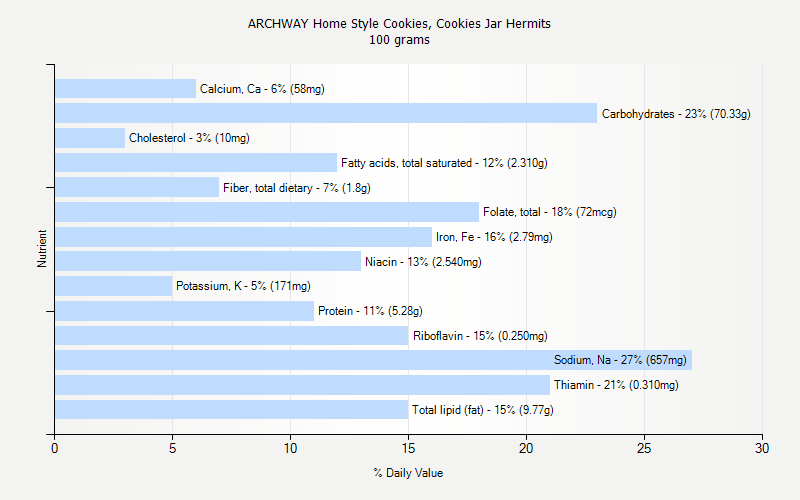 % Daily Value for ARCHWAY Home Style Cookies, Cookies Jar Hermits 100 grams