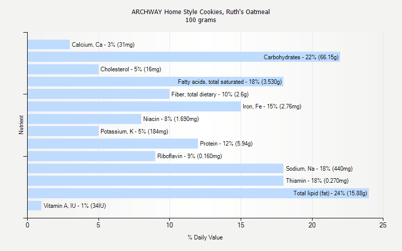 % Daily Value for ARCHWAY Home Style Cookies, Ruth's Oatmeal 100 grams