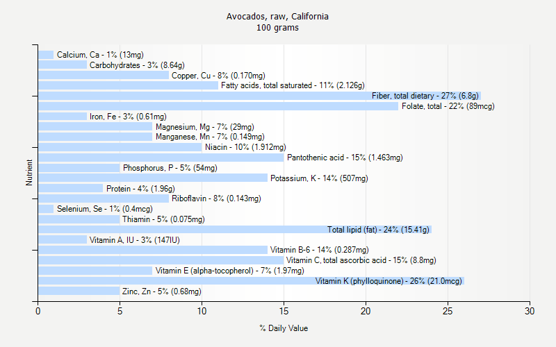 % Daily Value for Avocados, raw, California 100 grams