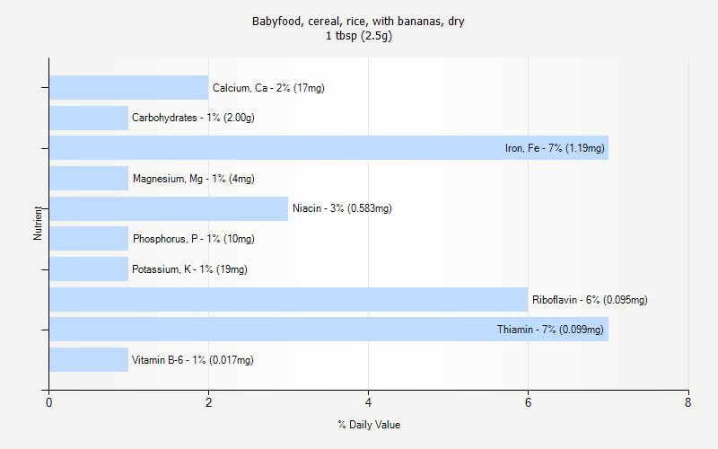 % Daily Value for Babyfood, cereal, rice, with bananas, dry 1 tbsp (2.5g)