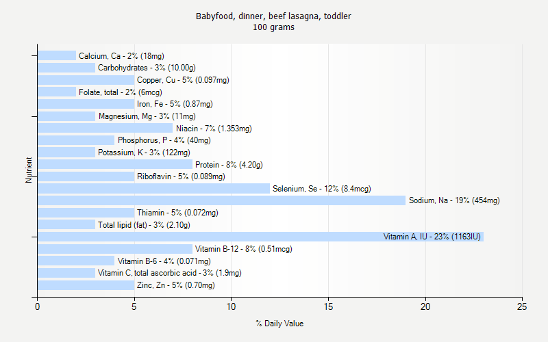 % Daily Value for Babyfood, dinner, beef lasagna, toddler 100 grams