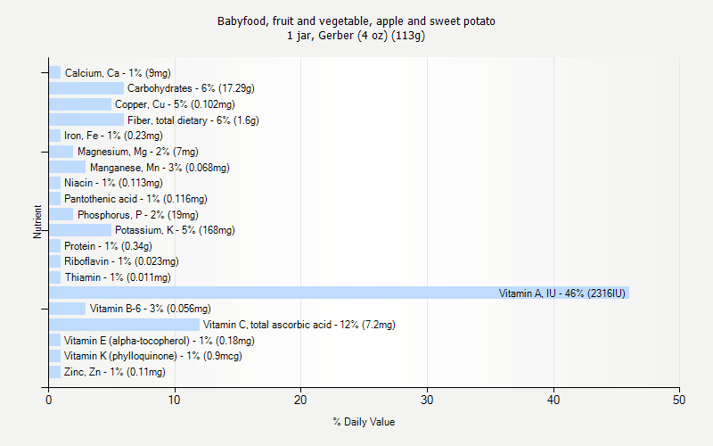 sweet potato nutritional value pdf