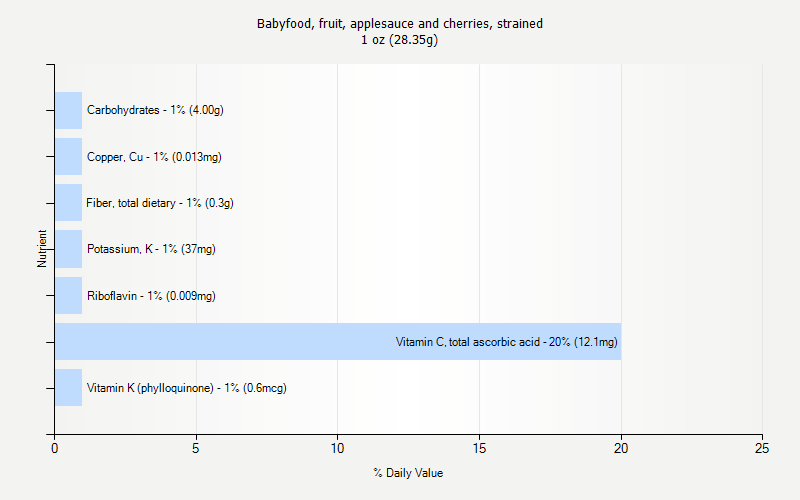 % Daily Value for Babyfood, fruit, applesauce and cherries, strained 1 oz (28.35g)