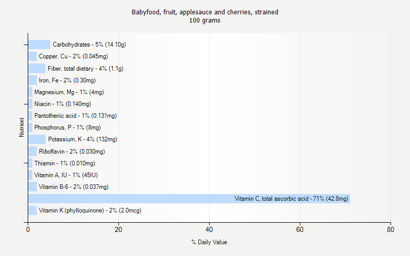 % Daily Value for Babyfood, fruit, applesauce and cherries, strained 100 grams
