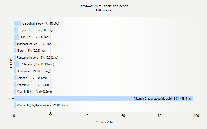 % Daily Value for Babyfood, juice, apple and peach 100 grams