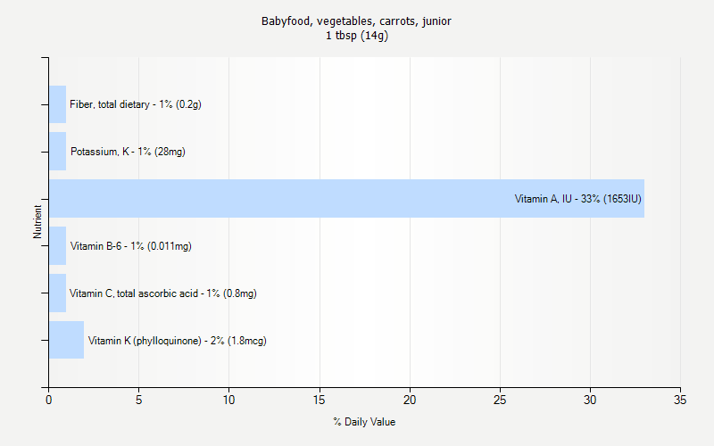 % Daily Value for Babyfood, vegetables, carrots, junior 1 tbsp (14g)