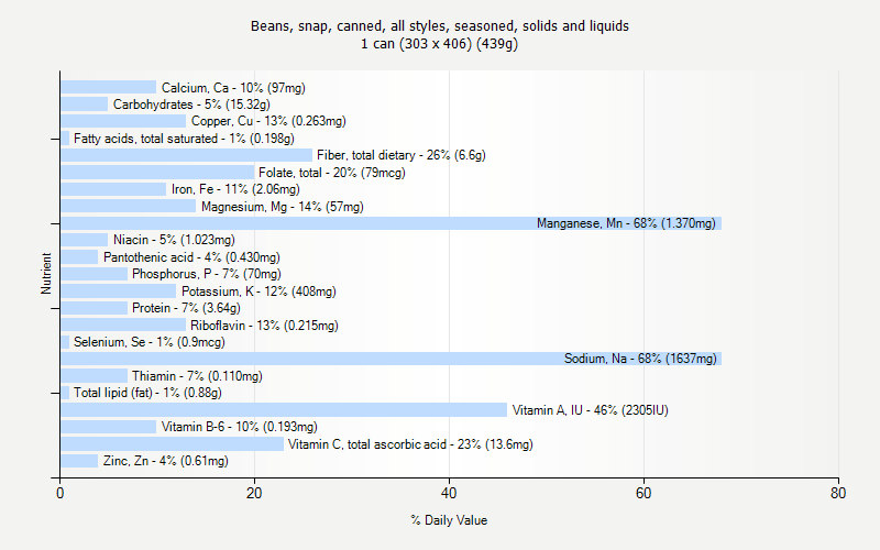 % Daily Value for Beans, snap, canned, all styles, seasoned, solids and liquids 1 can (303 x 406) (439g)