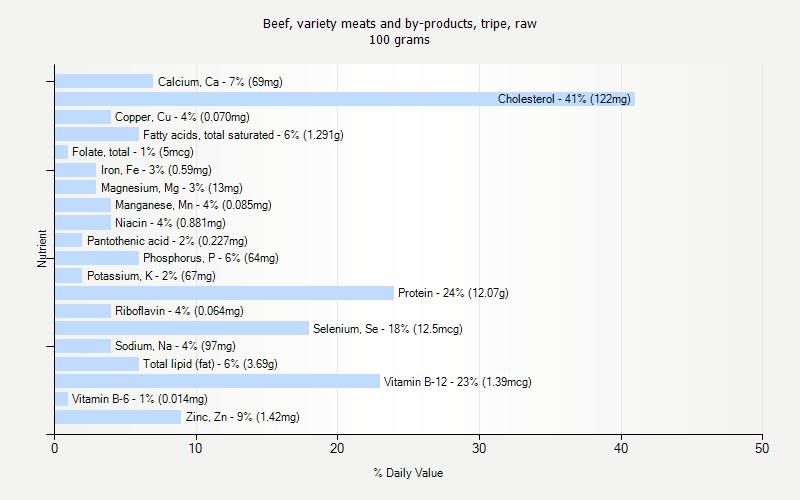 % Daily Value for Beef, variety meats and by-products, tripe, raw 100 grams