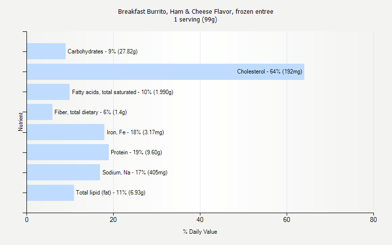 % Daily Value for Breakfast Burrito, Ham & Cheese Flavor, frozen entree 1 serving (99g)