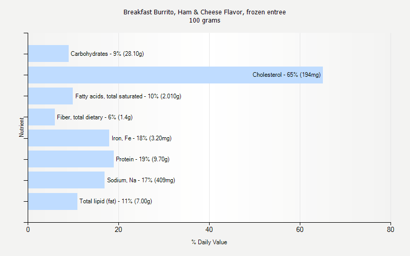 % Daily Value for Breakfast Burrito, Ham & Cheese Flavor, frozen entree 100 grams