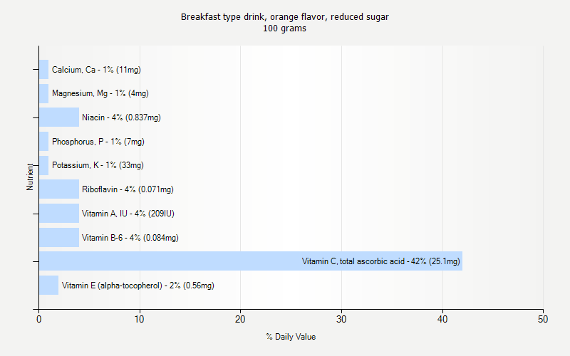 % Daily Value for Breakfast type drink, orange flavor, reduced sugar 100 grams