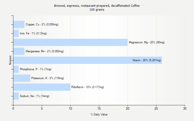 % Daily Value for Brewed, espresso, restaurant-prepared, decaffeinated Coffee 100 grams