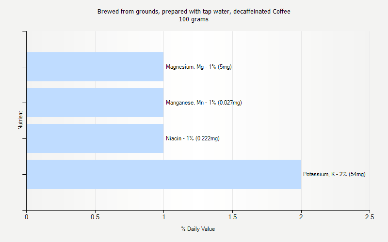 % Daily Value for Brewed from grounds, prepared with tap water, decaffeinated Coffee 100 grams