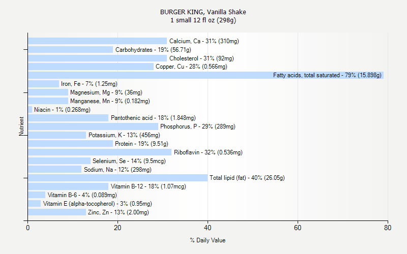 % Daily Value for BURGER KING, Vanilla Shake 1 small 12 fl oz (298g)