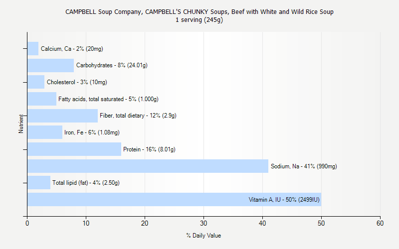 % Daily Value for CAMPBELL Soup Company, CAMPBELL'S CHUNKY Soups, Beef with White and Wild Rice Soup 1 serving (245g)