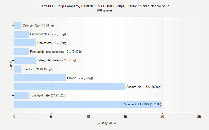 % Daily Value for CAMPBELL Soup Company, CAMPBELL'S CHUNKY Soups, Classic Chicken Noodle Soup 100 grams