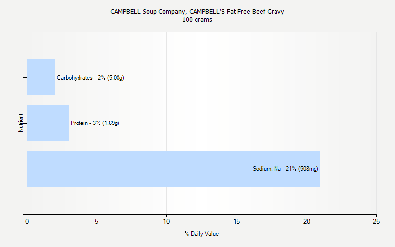 % Daily Value for CAMPBELL Soup Company, CAMPBELL'S Fat Free Beef Gravy 100 grams