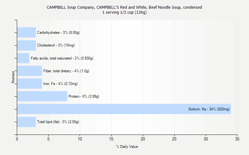 % Daily Value for CAMPBELL Soup Company, CAMPBELL'S Red and White, Beef Noodle Soup, condensed 1 serving 1/2 cup (126g)