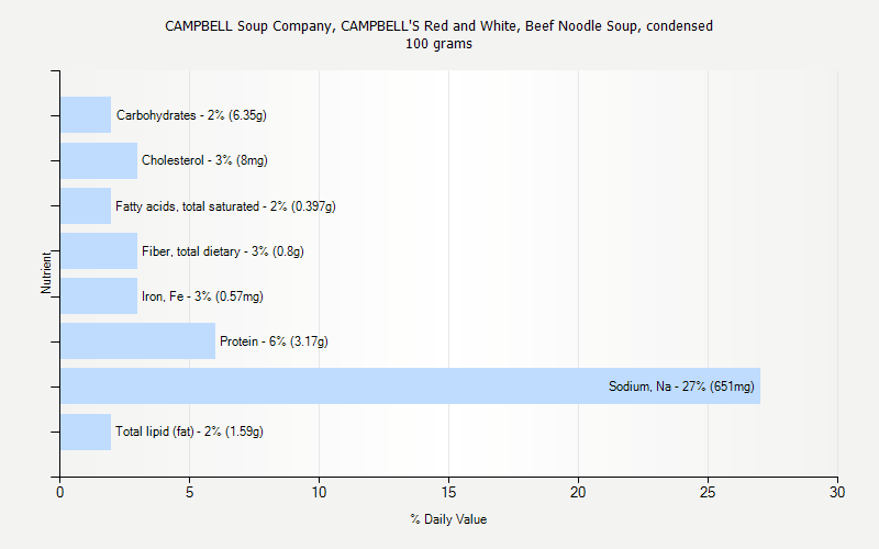 % Daily Value for CAMPBELL Soup Company, CAMPBELL'S Red and White, Beef Noodle Soup, condensed 100 grams