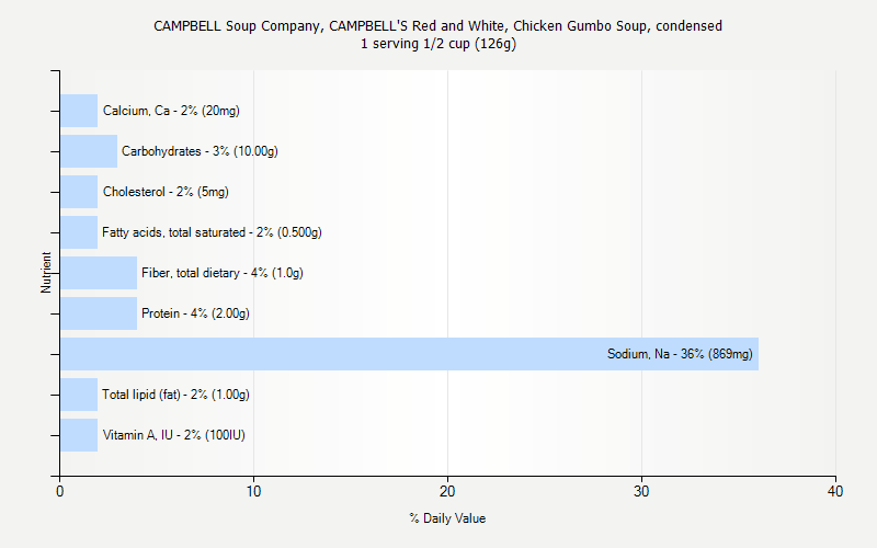 % Daily Value for CAMPBELL Soup Company, CAMPBELL'S Red and White, Chicken Gumbo Soup, condensed 1 serving 1/2 cup (126g)