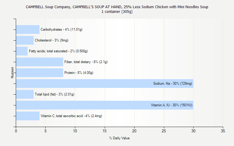 % Daily Value for CAMPBELL Soup Company, CAMPBELL'S SOUP AT HAND, 25% Less Sodium Chicken with Mini Noodles Soup 1 container (305g)