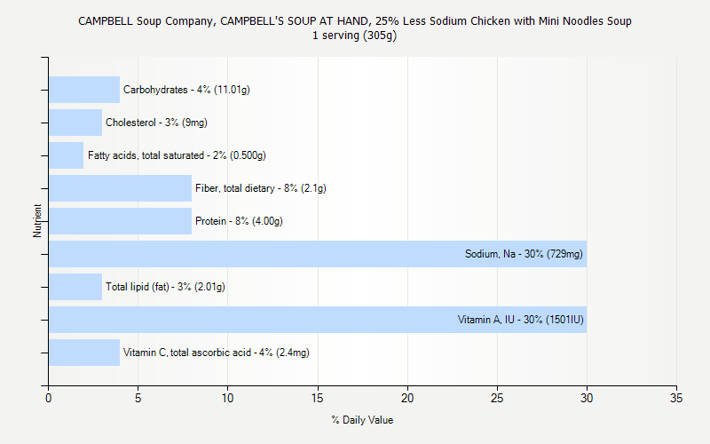 % Daily Value for CAMPBELL Soup Company, CAMPBELL'S SOUP AT HAND, 25% Less Sodium Chicken with Mini Noodles Soup 1 serving (305g)