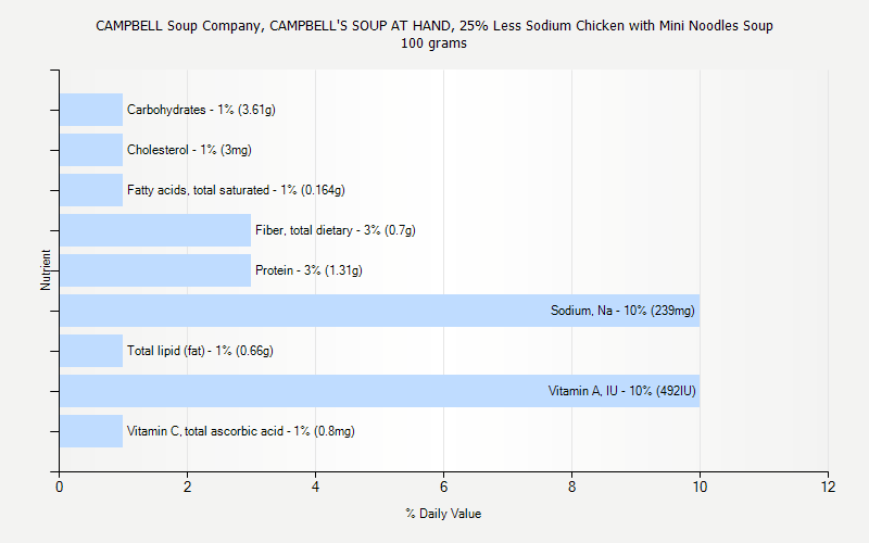 % Daily Value for CAMPBELL Soup Company, CAMPBELL'S SOUP AT HAND, 25% Less Sodium Chicken with Mini Noodles Soup 100 grams