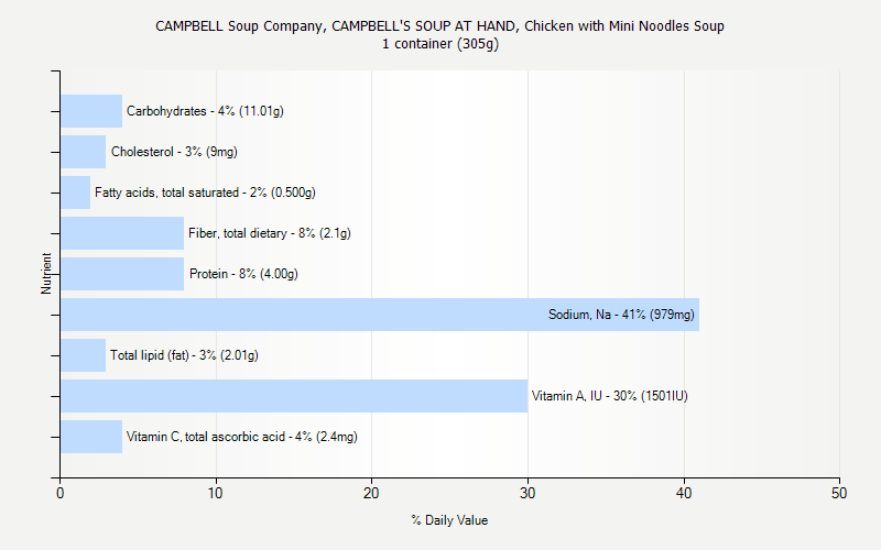 % Daily Value for CAMPBELL Soup Company, CAMPBELL'S SOUP AT HAND, Chicken with Mini Noodles Soup 1 container (305g)