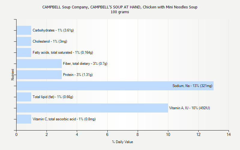 % Daily Value for CAMPBELL Soup Company, CAMPBELL'S SOUP AT HAND, Chicken with Mini Noodles Soup 100 grams