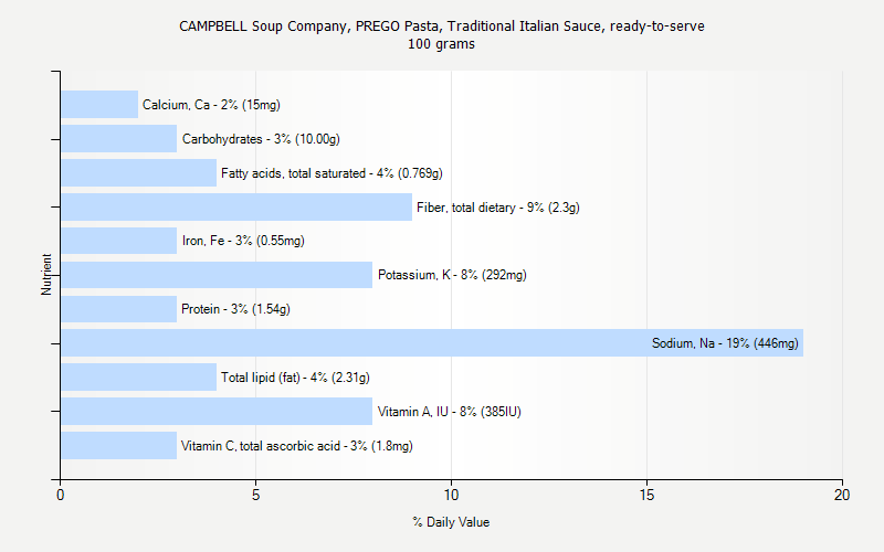% Daily Value for CAMPBELL Soup Company, PREGO Pasta, Traditional Italian Sauce, ready-to-serve 100 grams