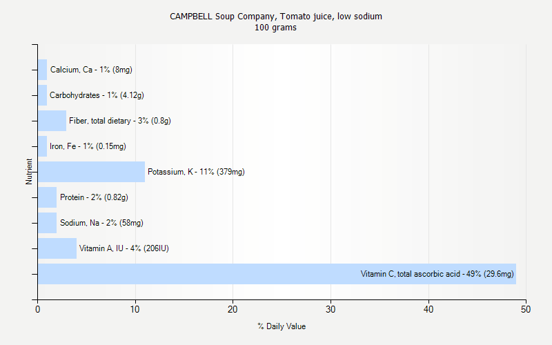 % Daily Value for CAMPBELL Soup Company, Tomato juice, low sodium 100 grams