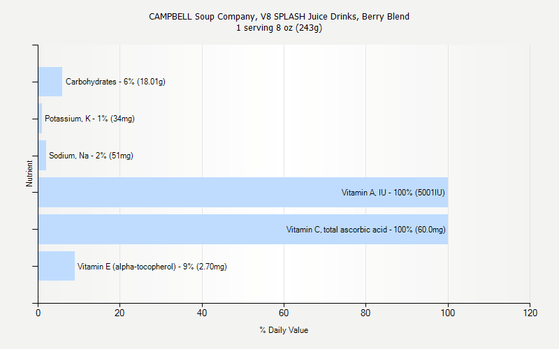 % Daily Value for CAMPBELL Soup Company, V8 SPLASH Juice Drinks, Berry Blend 1 serving 8 oz (243g)