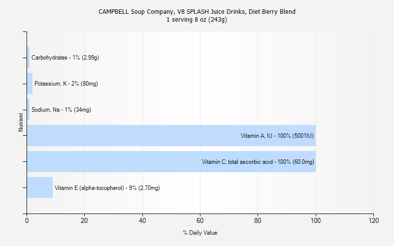 % Daily Value for CAMPBELL Soup Company, V8 SPLASH Juice Drinks, Diet Berry Blend 1 serving 8 oz (243g)